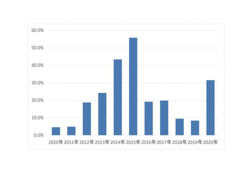年利推移グラフ