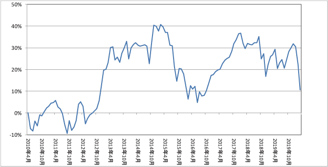 推移グラフ(%)